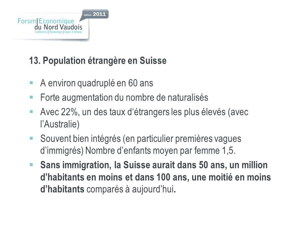 13. Population étrangère en Suisse