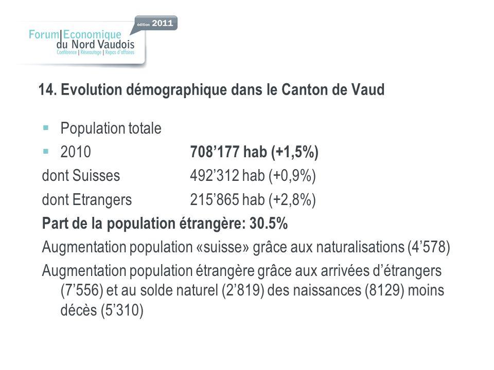 14. Evolution démographique dans le Canton de Vaud