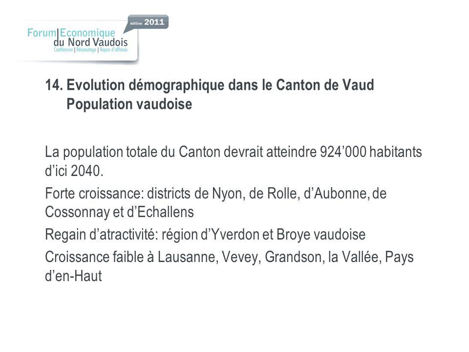 14. Evolution démographique dans le Canton de Vaud Population vaudoise