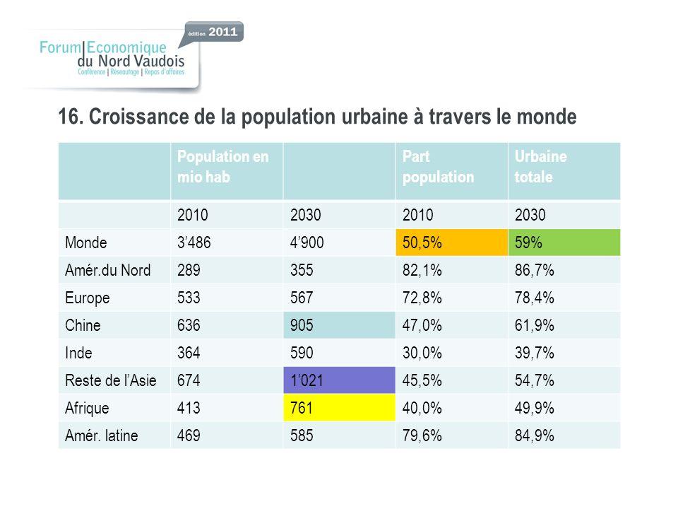 16. Croissance de la population urbaine à travers le monde