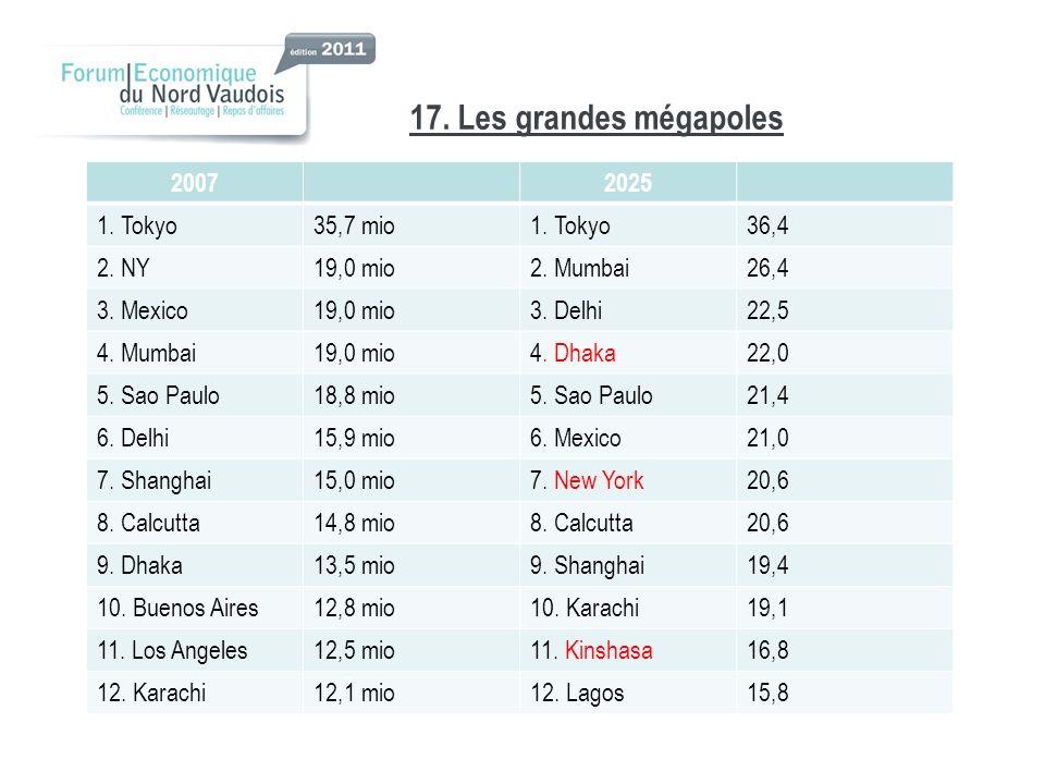 17. Les grandes mégapoles 2007 2025 1. Tokyo 35,7 mio 36,4 2. NY