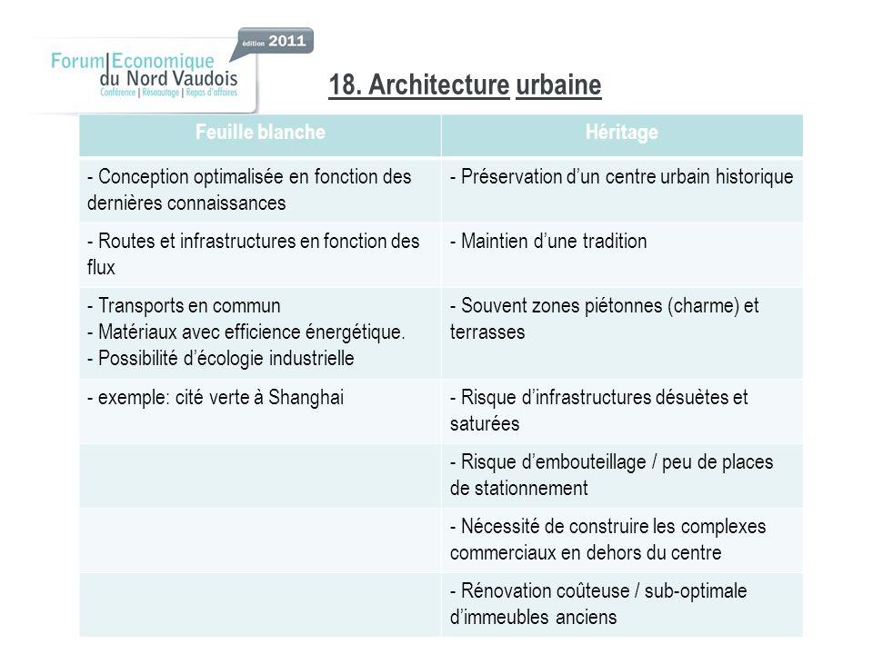 18. Architecture urbaine Feuille blanche Héritage