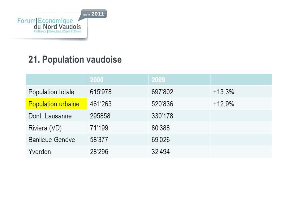 21. Population vaudoise 2000 2009 Population totale 615'978 697'802