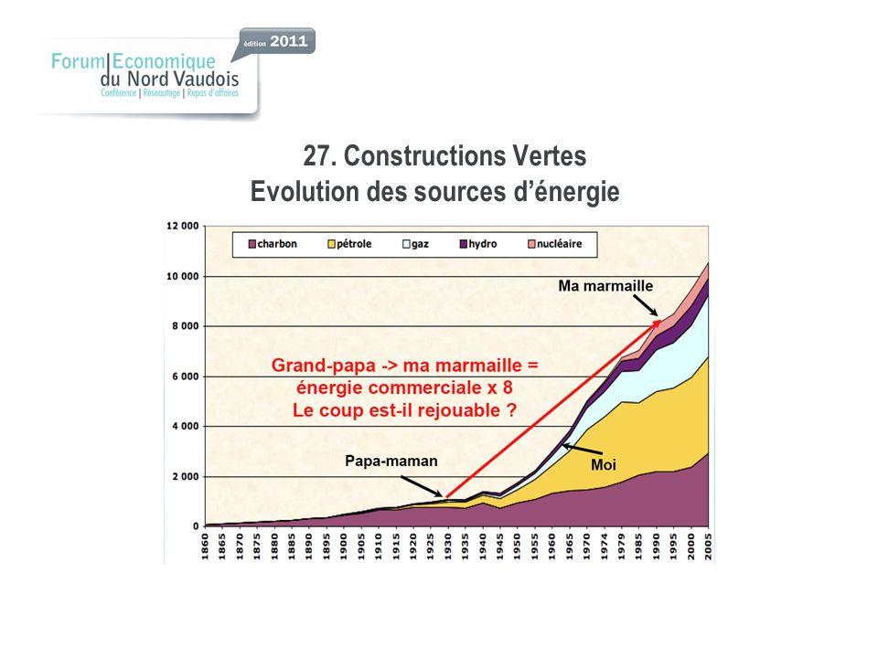 27. Constructions Vertes Evolution des sources d'énergie