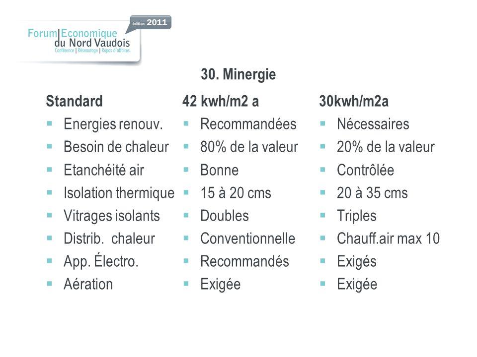 30. Minergie Standard. 42 kwh/m2 a. 30kwh/m2a. Energies renouv. Recommandées. Nécessaires. Besoin de chaleur.