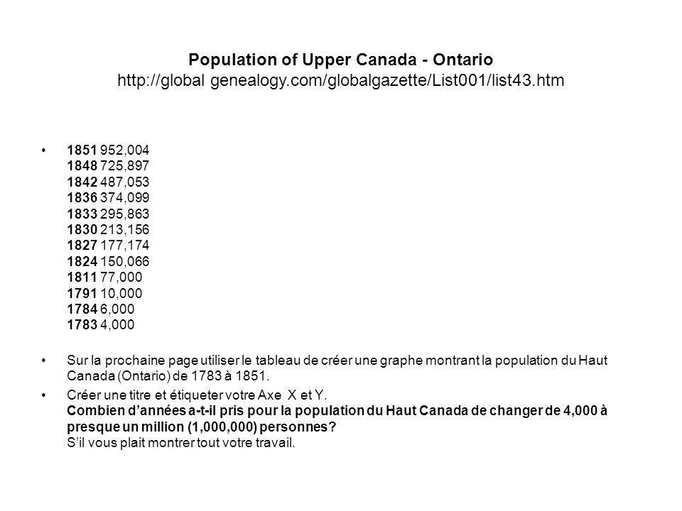 Population of Upper Canada - Ontario http://global genealogy