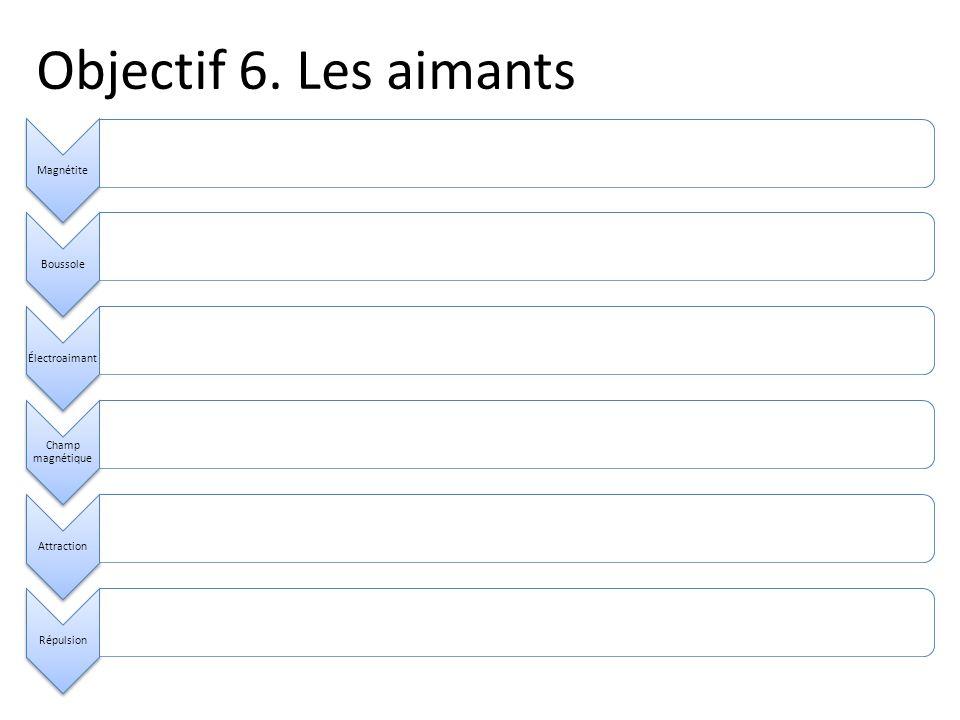 Objectif 6. Les aimants Magnétite Boussole Électroaimant