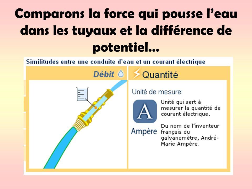 Comparons la force qui pousse l'eau dans les tuyaux et la différence de potentiel…