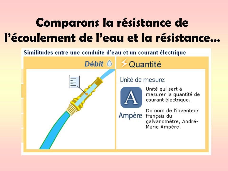 Comparons la résistance de l'écoulement de l'eau et la résistance…