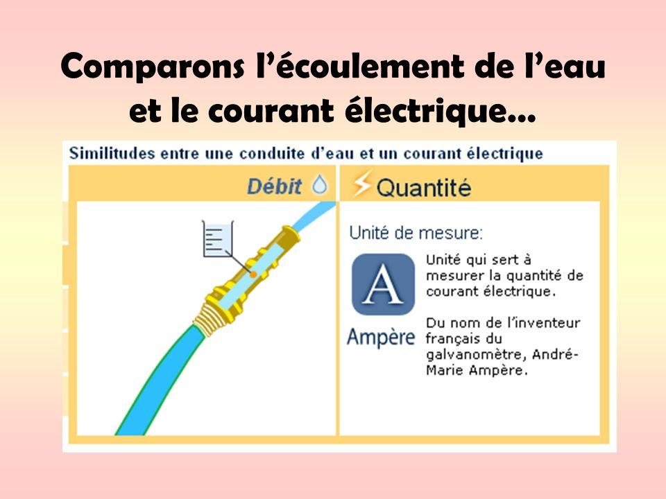 Comparons l'écoulement de l'eau et le courant électrique…