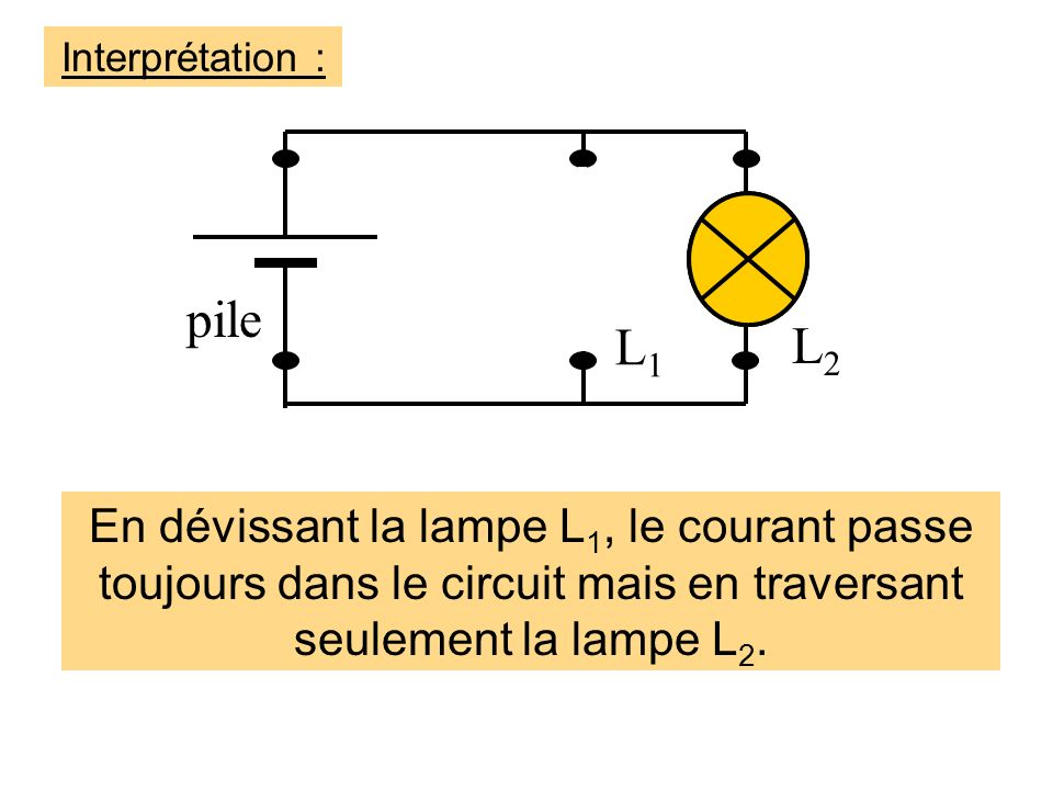 Interprétation : pile. L1. L2.