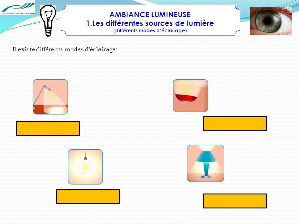 Les différentes sources de lumière (différents modes d'éclairage)