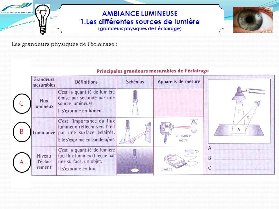 AMBIANCE LUMINEUSE Les différentes sources de lumière