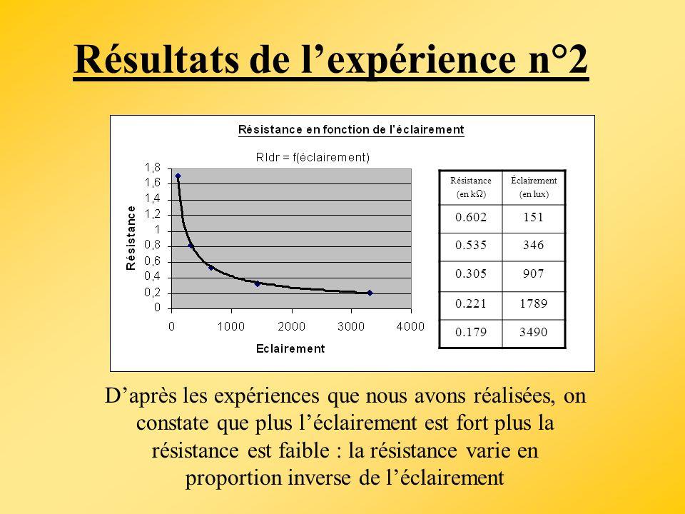 Résultats de l'expérience n°2