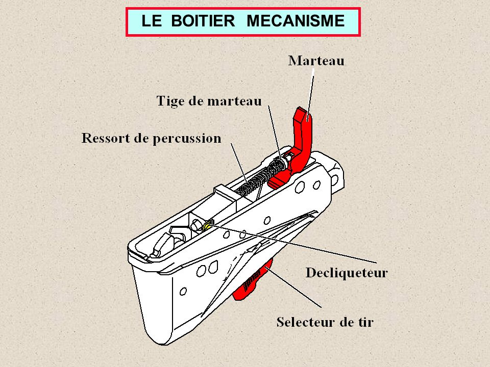 LE BOITIER MECANISME