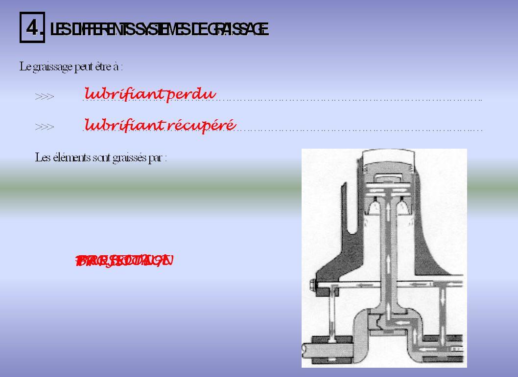 lubrifiant perdu lubrifiant récupéré PROJECTION BARBOTAGE PRESSION