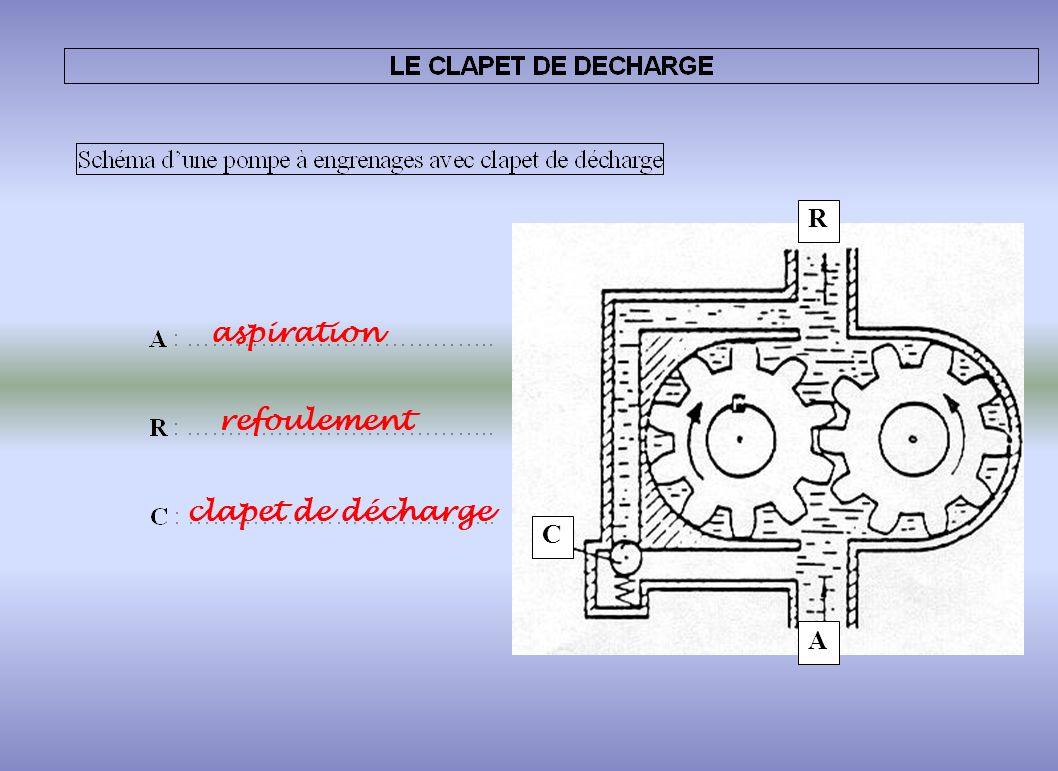 le circuit de graissage ppt video online t l charger. Black Bedroom Furniture Sets. Home Design Ideas