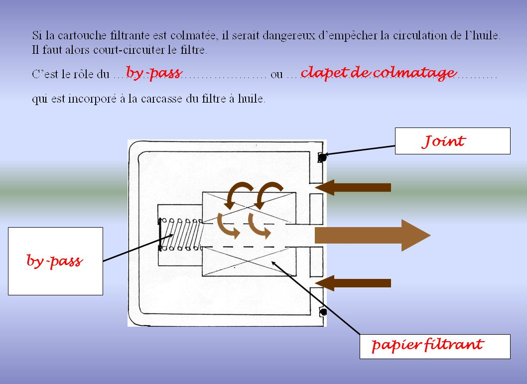 by-pass clapet de colmatage Joint by-pass papier filtrant