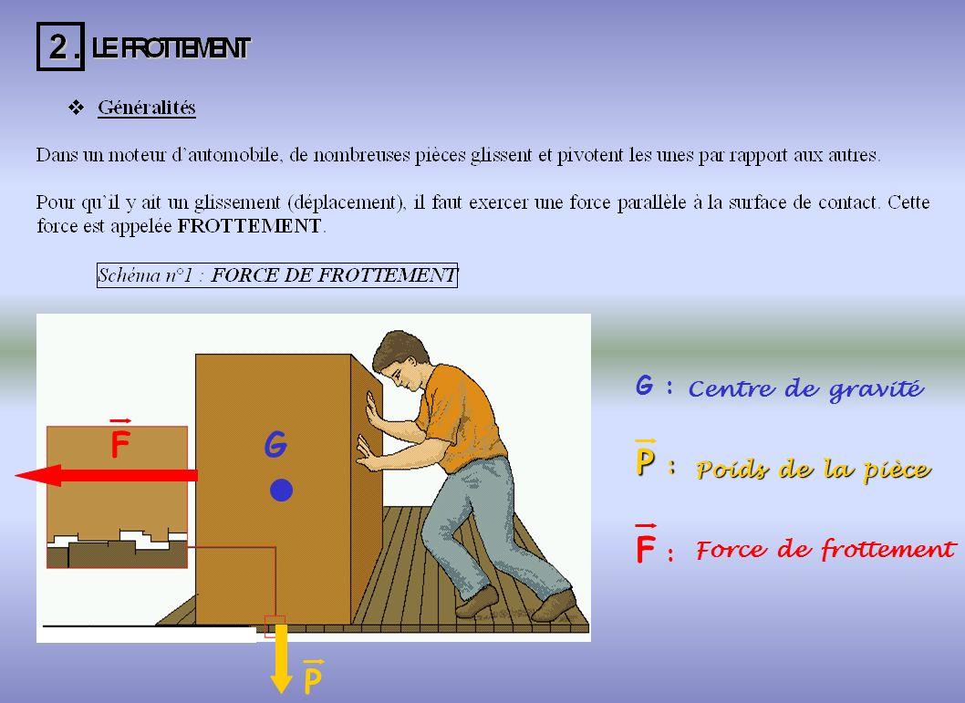 P F G P F G : : Centre de gravité Poids de la pièce