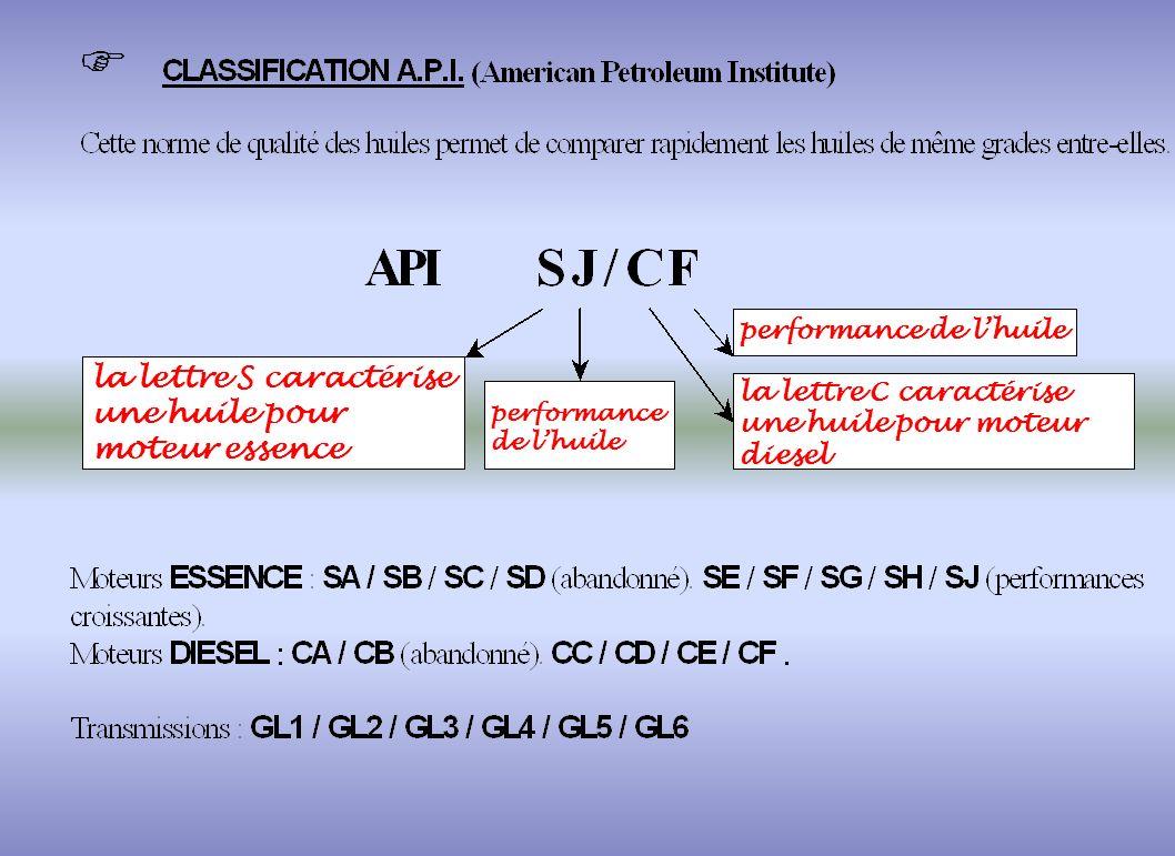 la lettre S caractérise une huile pour moteur essence