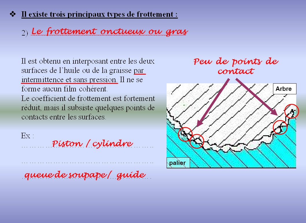 Peu de points de contact