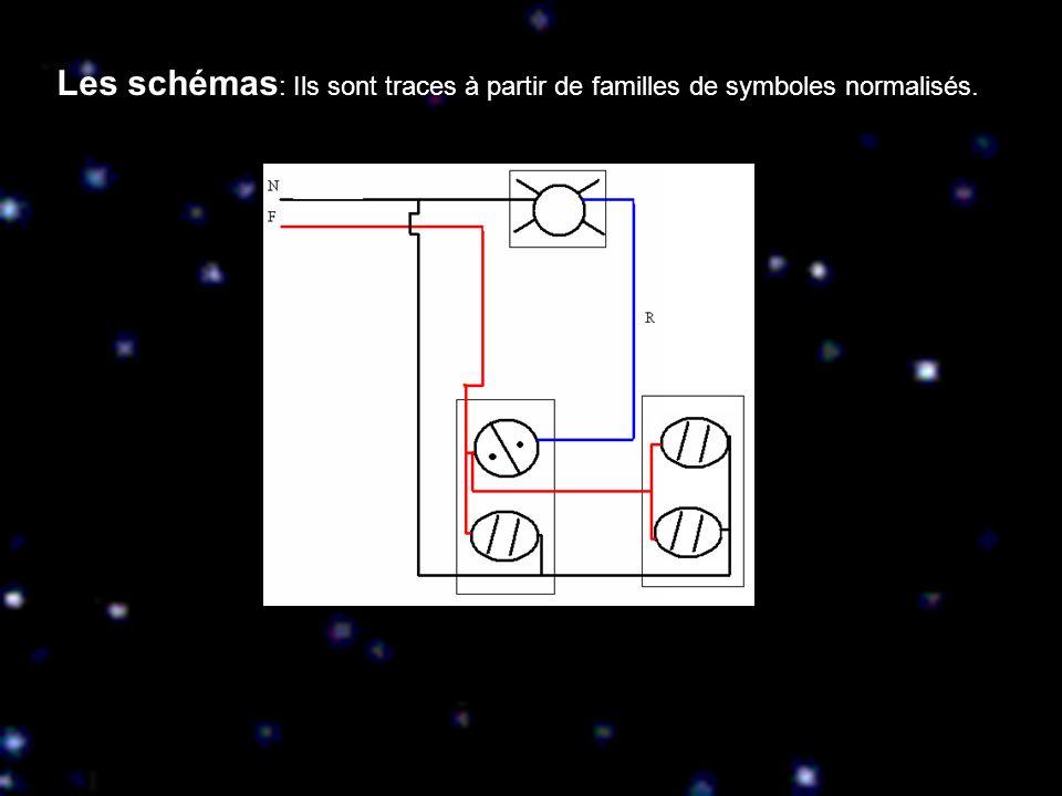 Les schémas: Ils sont traces à partir de familles de symboles normalisés.