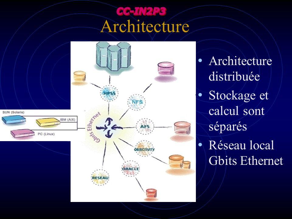 Architecture Architecture distribuée Stockage et calcul sont séparés