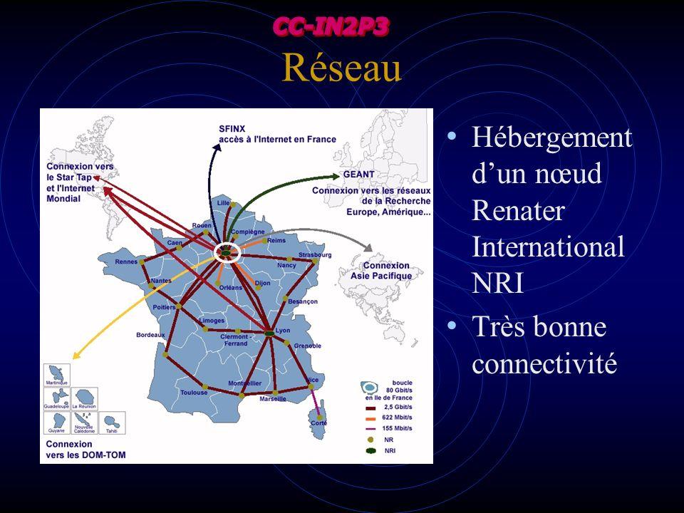 Réseau Hébergement d'un nœud Renater International NRI