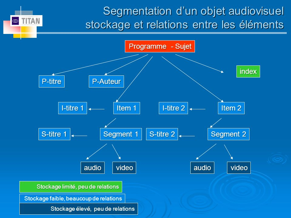 Segmentation d'un objet audiovisuel stockage et relations entre les éléments