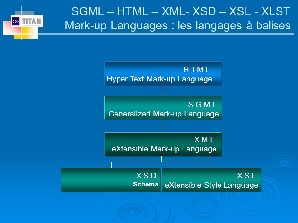 SGML – HTML – XML- XSD – XSL - XLST Mark-up Languages : les langages à balises