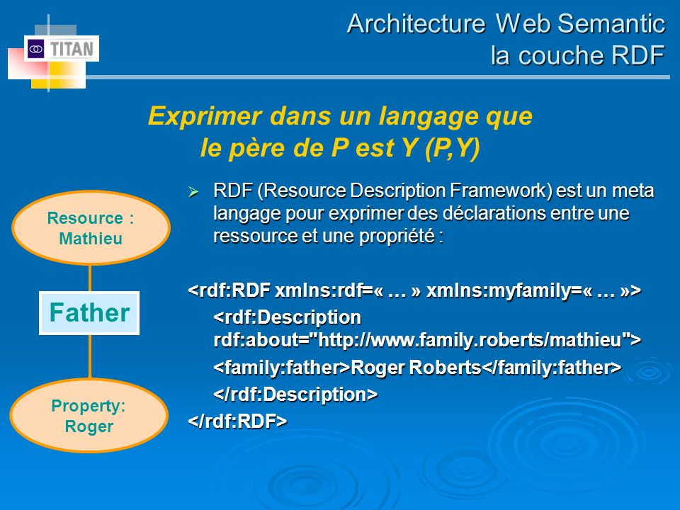 Architecture Web Semantic la couche RDF