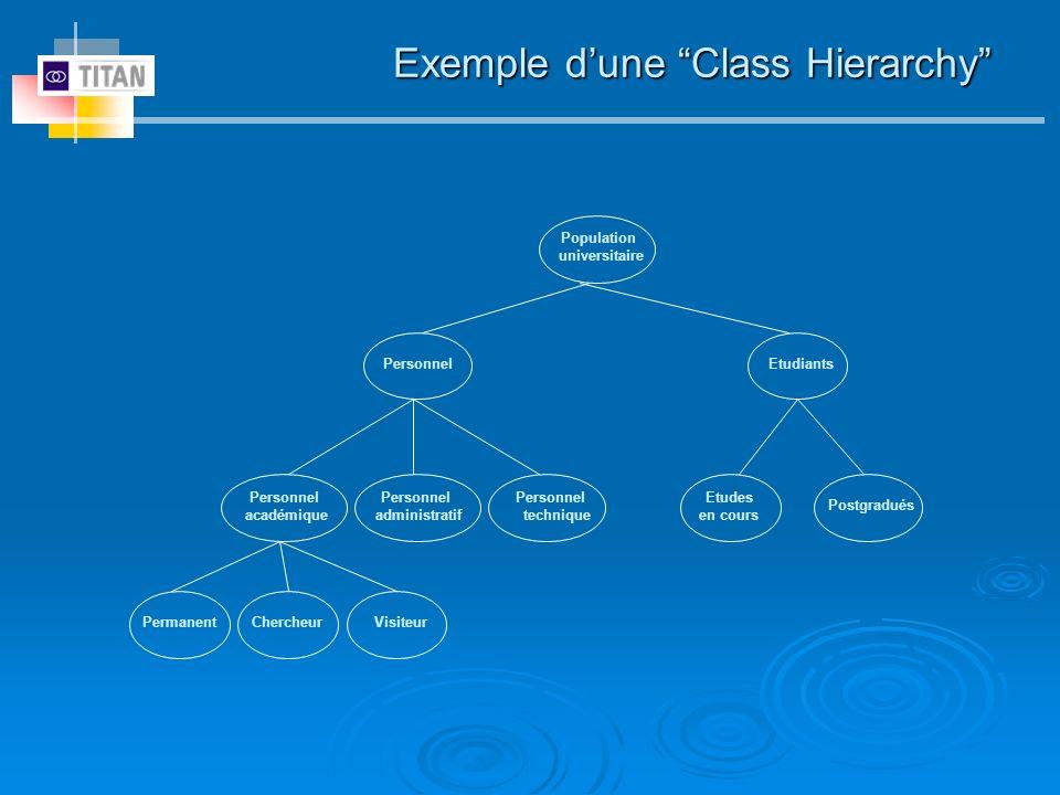 Exemple d'une Class Hierarchy