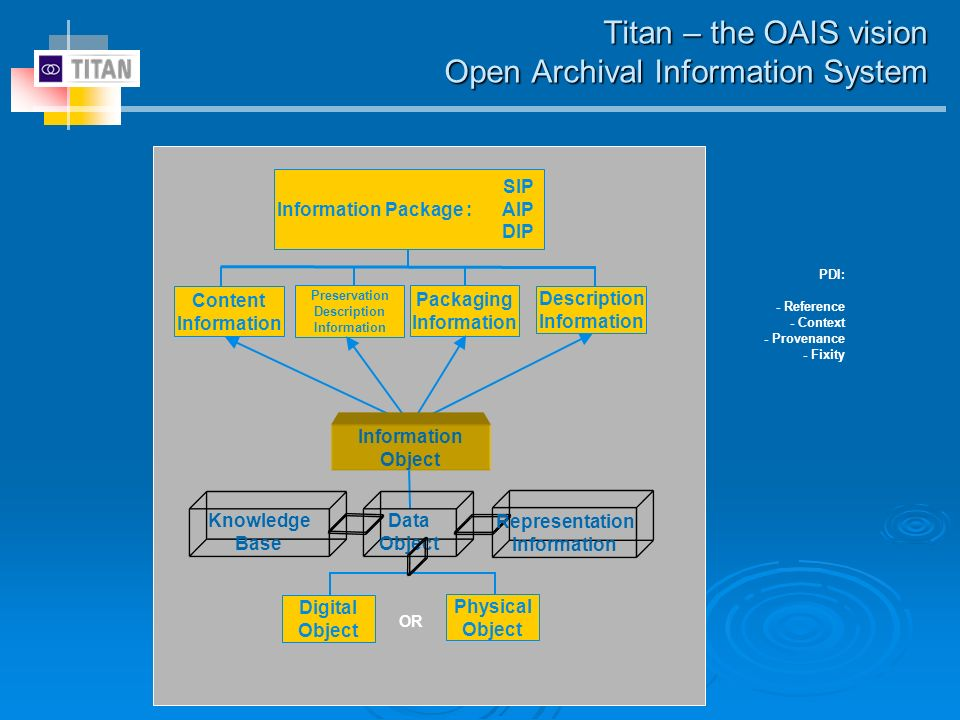 Titan – the OAIS vision Open Archival Information System