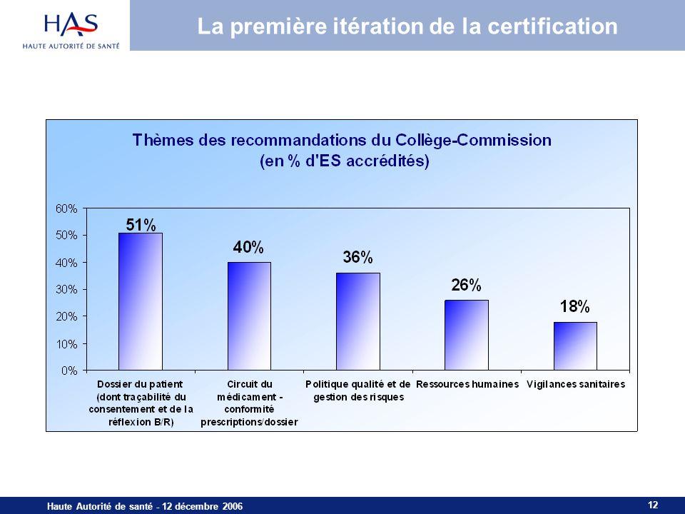 La première itération de la certification