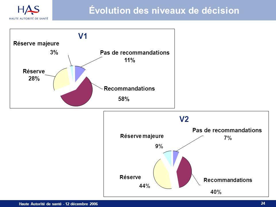Évolution des niveaux de décision