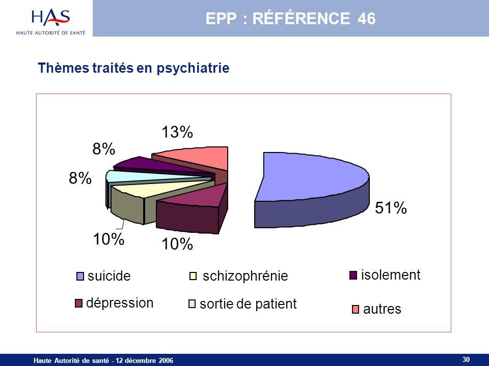 EPP : RÉFÉRENCE 46 13% 8% 8% 51% 10% 10% Thèmes traités en psychiatrie