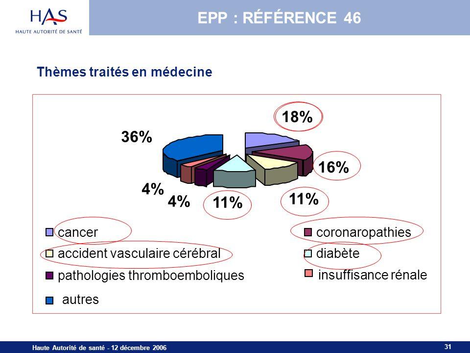 EPP : RÉFÉRENCE 46 18% 36% 16% 11% 4% Thèmes traités en médecine