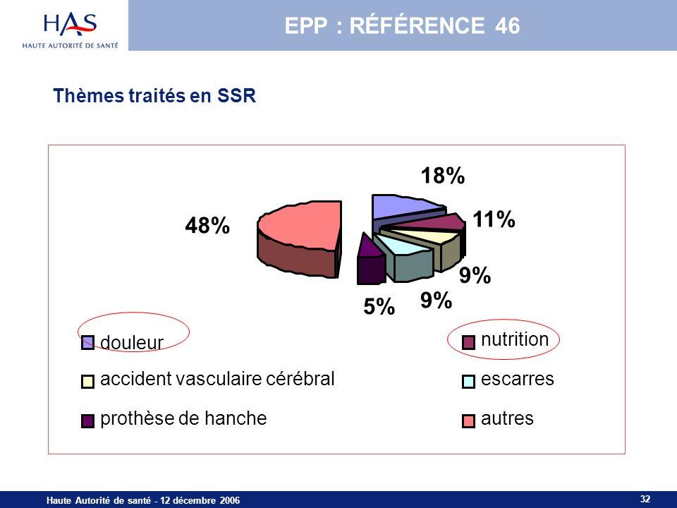 EPP : RÉFÉRENCE 46 18% 11% 48% 9% 5% Thèmes traités en SSR douleur