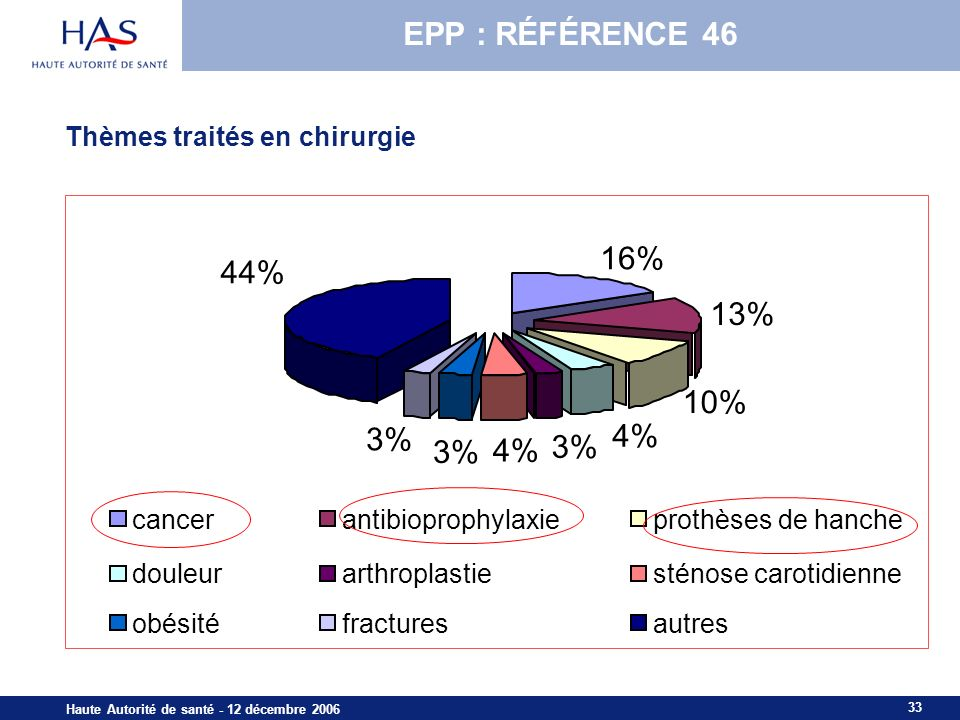 EPP : RÉFÉRENCE 46 16% 44% 13% 10% 3% 4% 3% 3% 4%