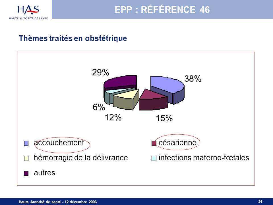 EPP : RÉFÉRENCE 46 29% 38% 6% 12% 15% Thèmes traités en obstétrique