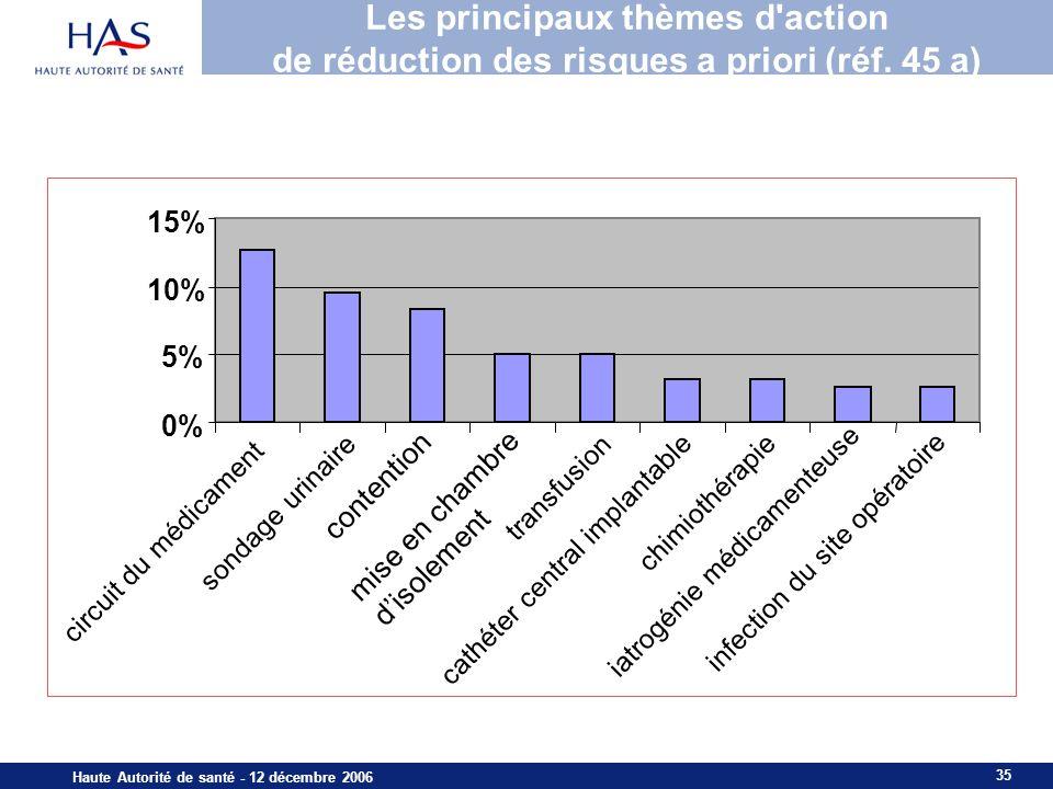 Les principaux thèmes d action de réduction des risques a priori (réf