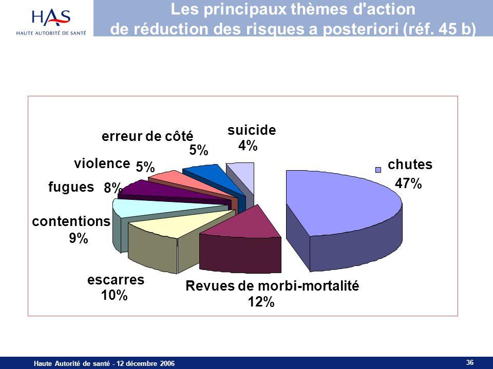 Les principaux thèmes d action de réduction des risques a posteriori (réf. 45 b)