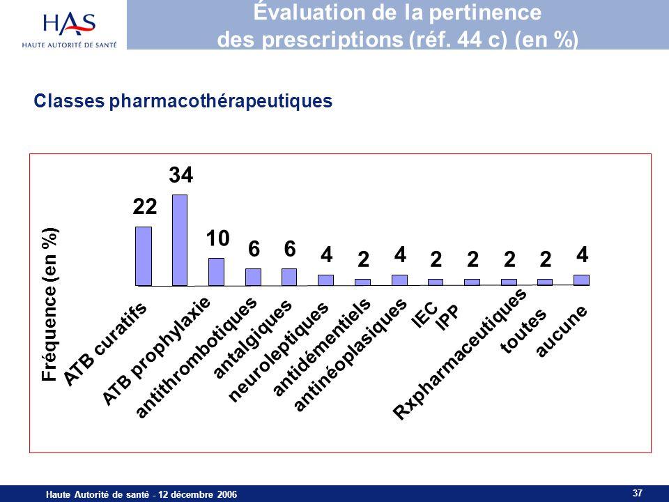 Évaluation de la pertinence des prescriptions (réf. 44 c) (en %)