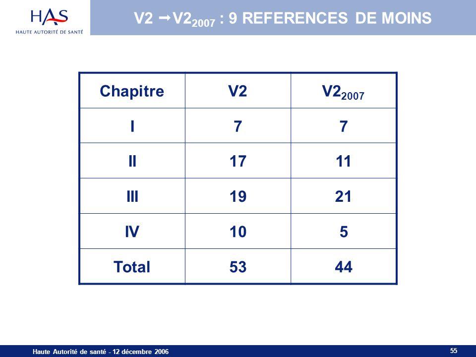 V2 V22007 : 9 REFERENCES DE MOINS