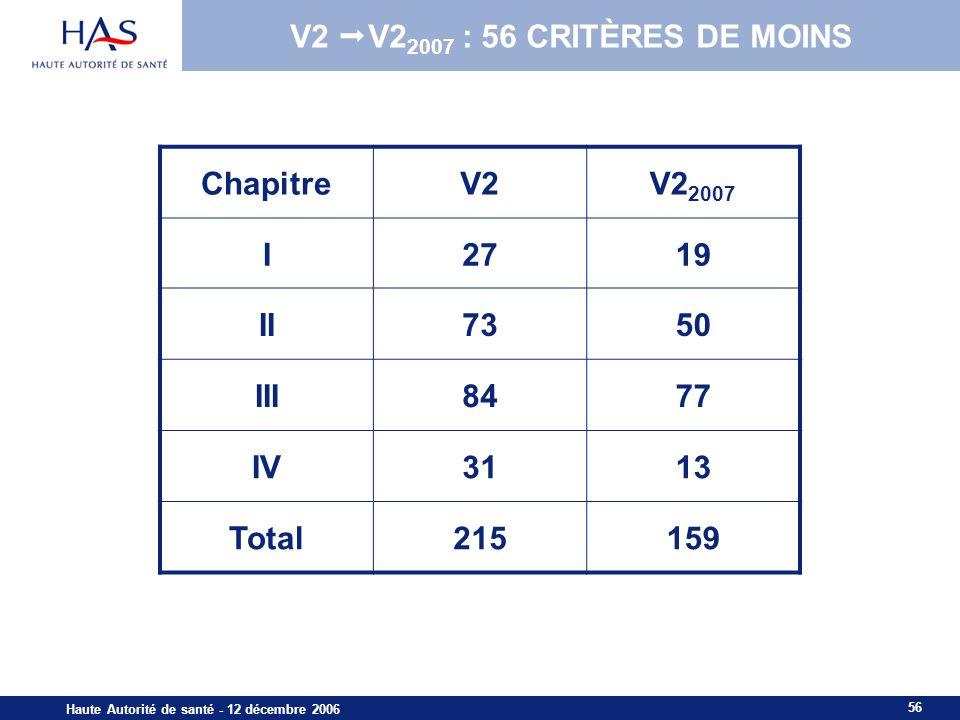 V2 V22007 : 56 CRITÈRES DE MOINS Chapitre V2 V22007 I 27 19 II 73 50