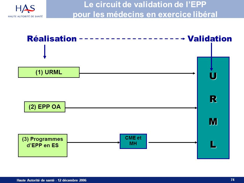 Le circuit de validation de l'EPP pour les médecins en exercice libéral