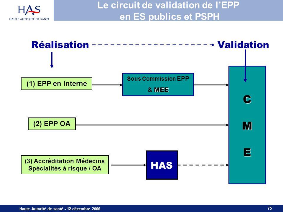 Le circuit de validation de l'EPP en ES publics et PSPH
