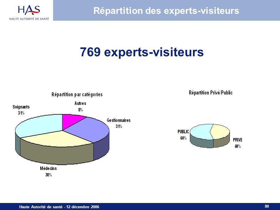 Répartition des experts-visiteurs