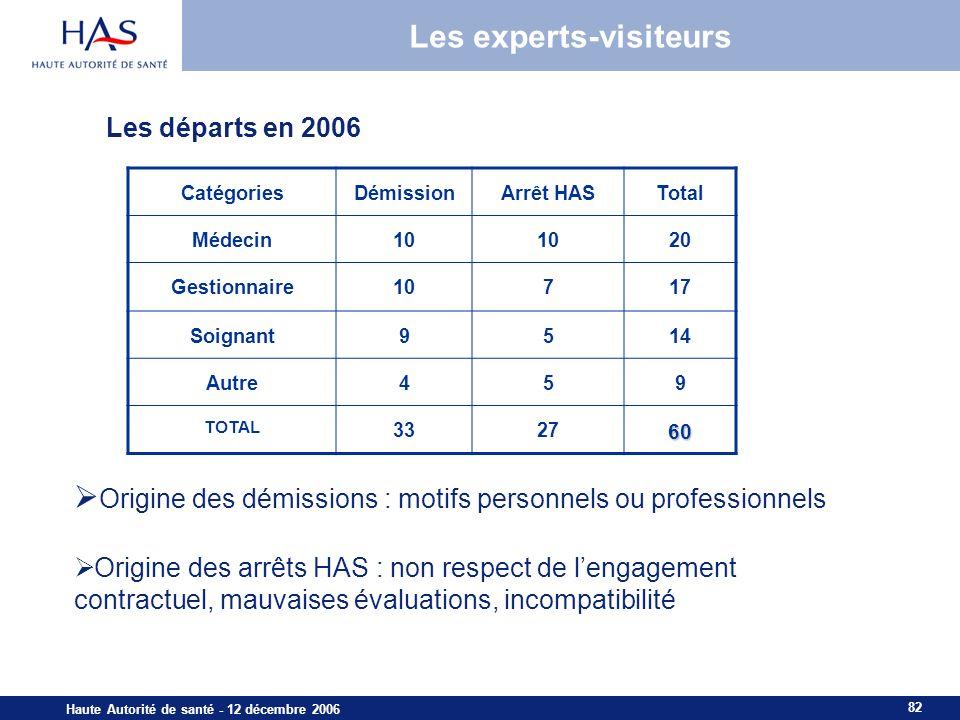 Les experts-visiteurs