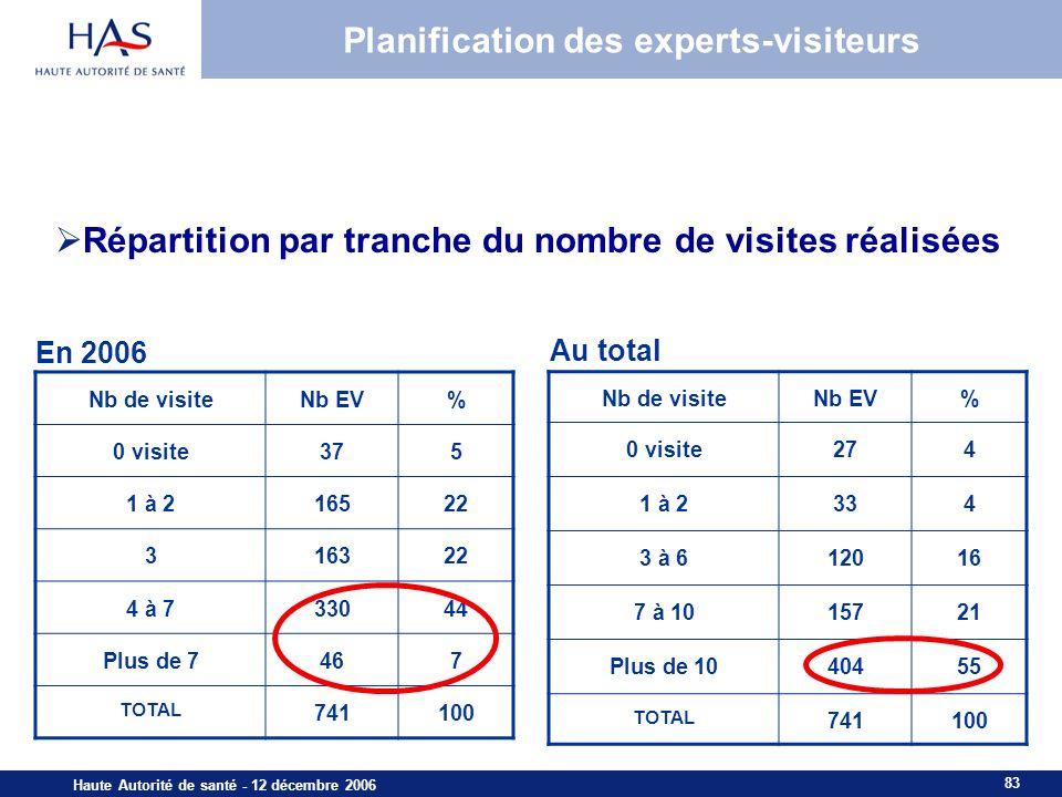 Planification des experts-visiteurs